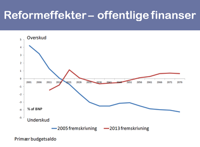 The Danish public sector finances in total
